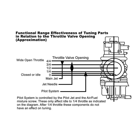 Carburetor Quick Reference Diagram Cutout Diagram Shows Jet And