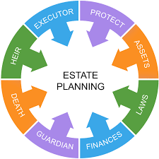 Estate and Medicaid Planning