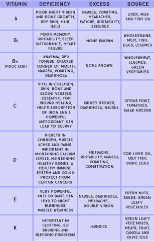 Micronutrients: Vitamins Table | Neat Nutrition. Clean, Simple, No-Nonsense.