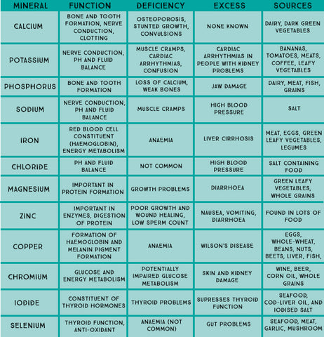 Micronutrients: Minerals Table | Neat Nutrition. Clean, Simple, No-Nonsense.