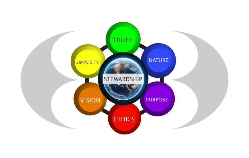 Earth Citizen Guiding Values