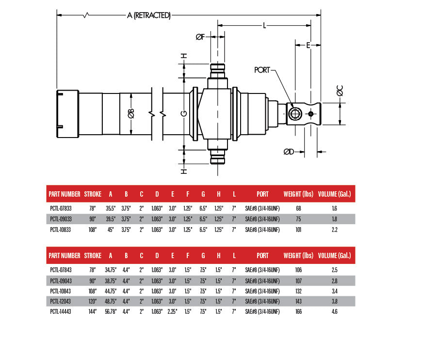 PCTL Cylinder Specs