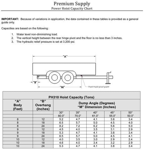 PH310 Hoist Capacity Chart