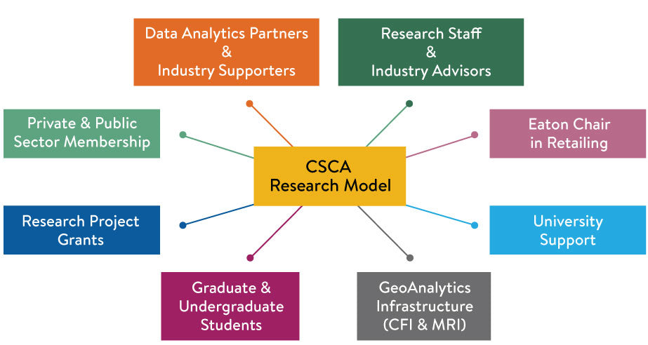 CSCA  Research Model: Private & Public Sector Membership, Students Graduate Undergraduate,  GeoAnalytics Infrastructure (CFI & MRI), University Support,  Research Staff & Associates, Research Project Grants and Data Analytics Partners & Industry Association Partners