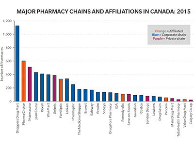Corporate Concentration in the Canadian Retail Pharmacy Industry