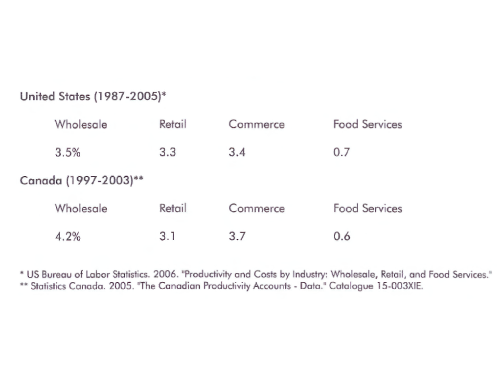 Productivity Growth in Canadian Retailing