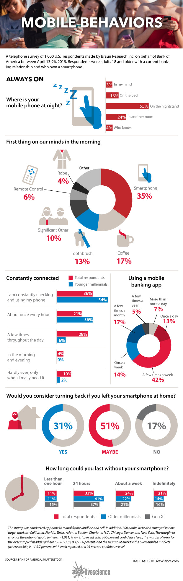 Infography Smartphone use