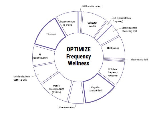 Optimize (ELF-EMF) Frequency Indicator - Cell Well-being Hair Cell Analysis - The Holistic Shop in Wagga Wagga