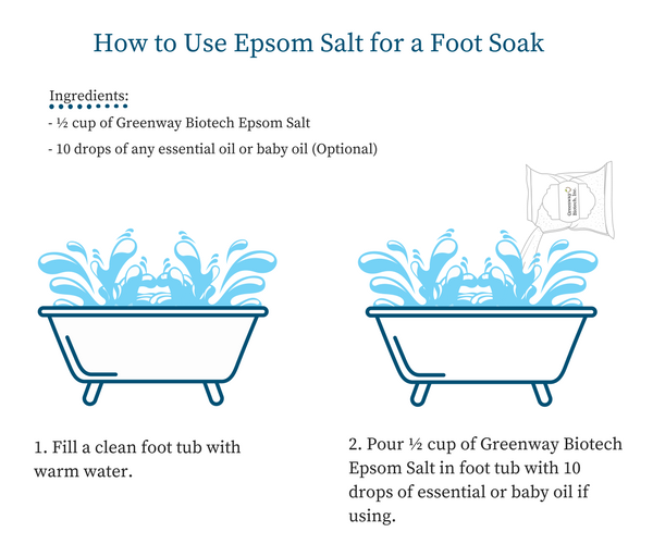 Epsom Salt Magnesium Sulfate Great For Muscle Soreness Relaxation