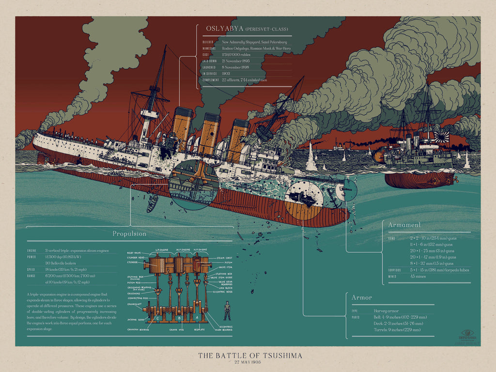 """The Battle Of Tsushima"" Infographic poster by Jared Muralt"