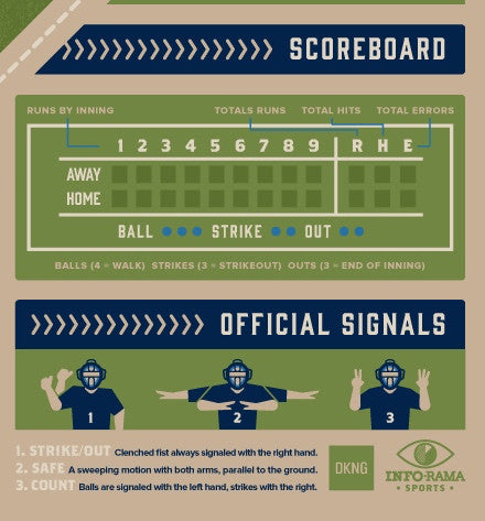 Baseball - An Introductory Guide - Infographic Poster by DKNG  (Blue Version)