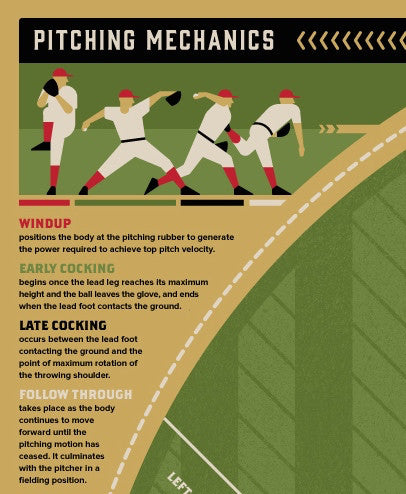 Baseball - An Introductory Guide - Infographic Poster by DKNG  (Red Version)