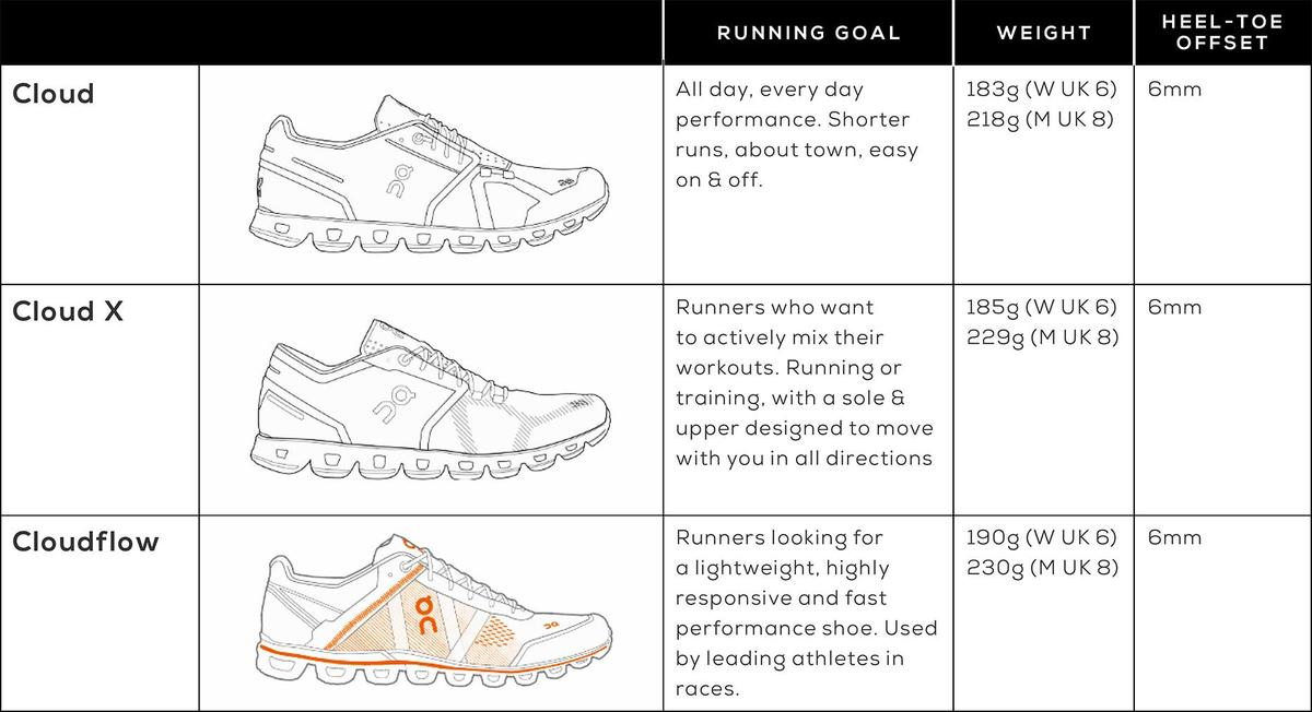 On Running Shoes Cloud Cloudflow Cloud x features