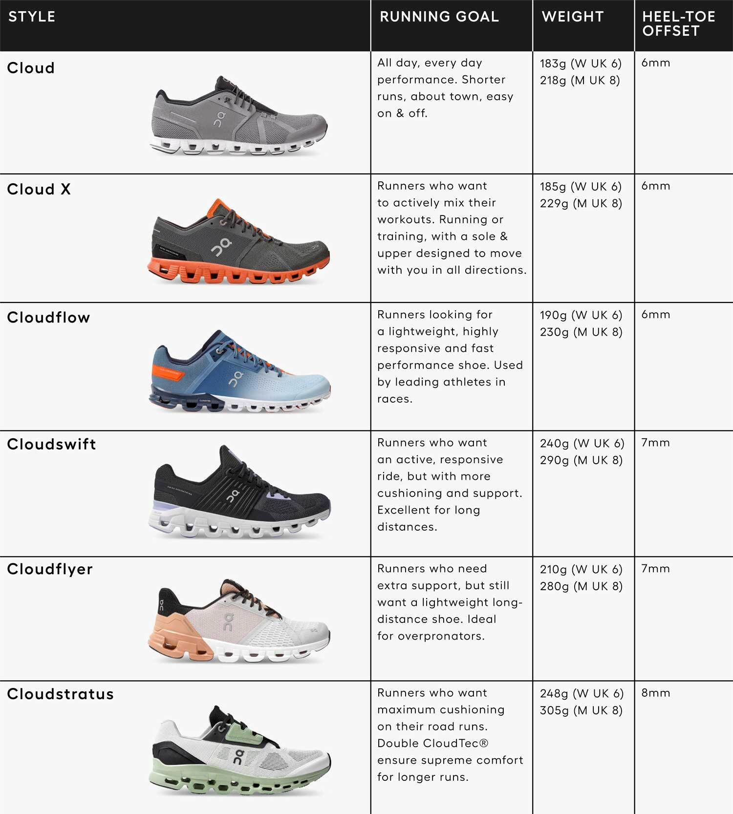 On Running Shoes Style Guide
