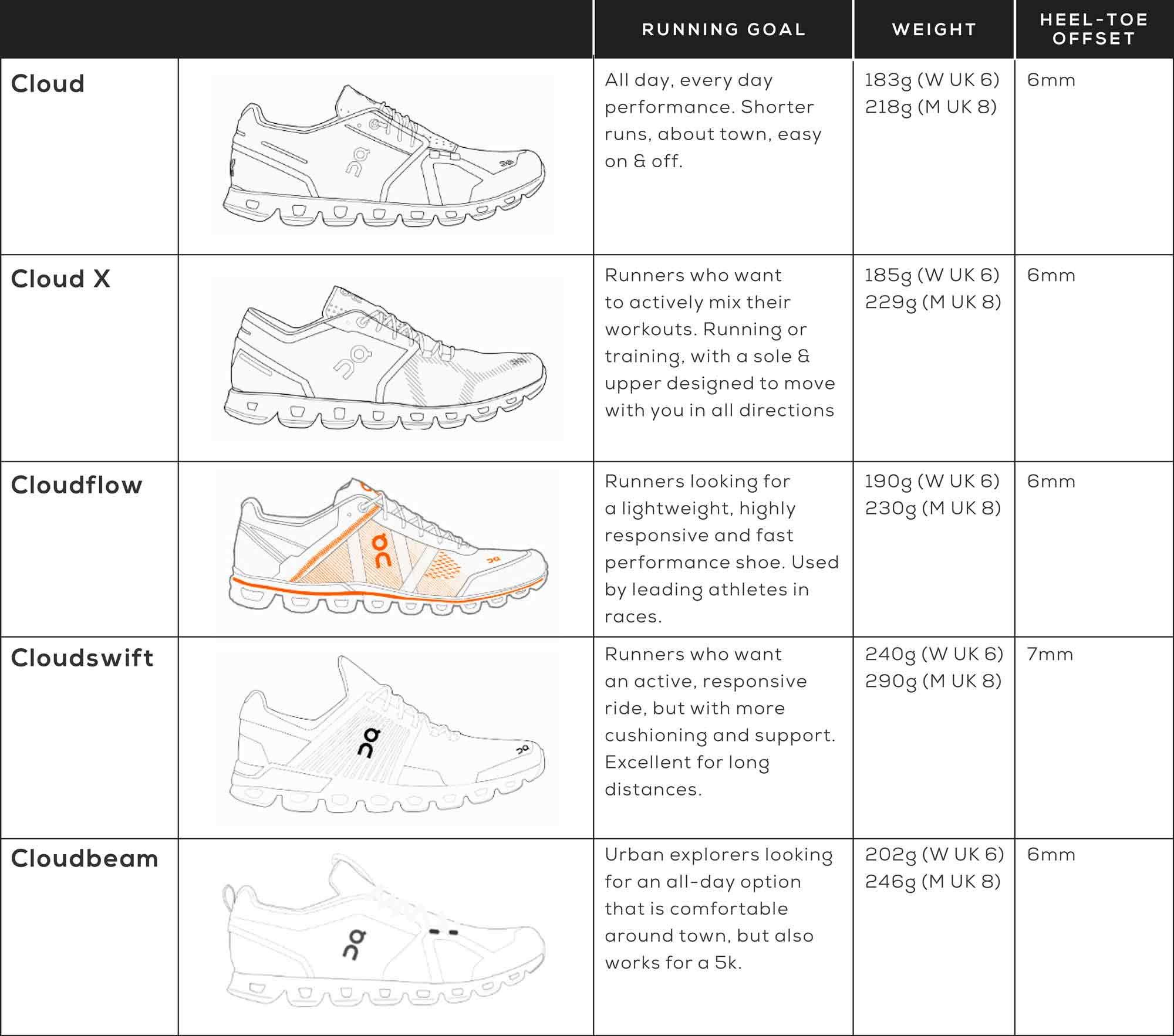 On Running Shoes Guide to Different Cloud Styles