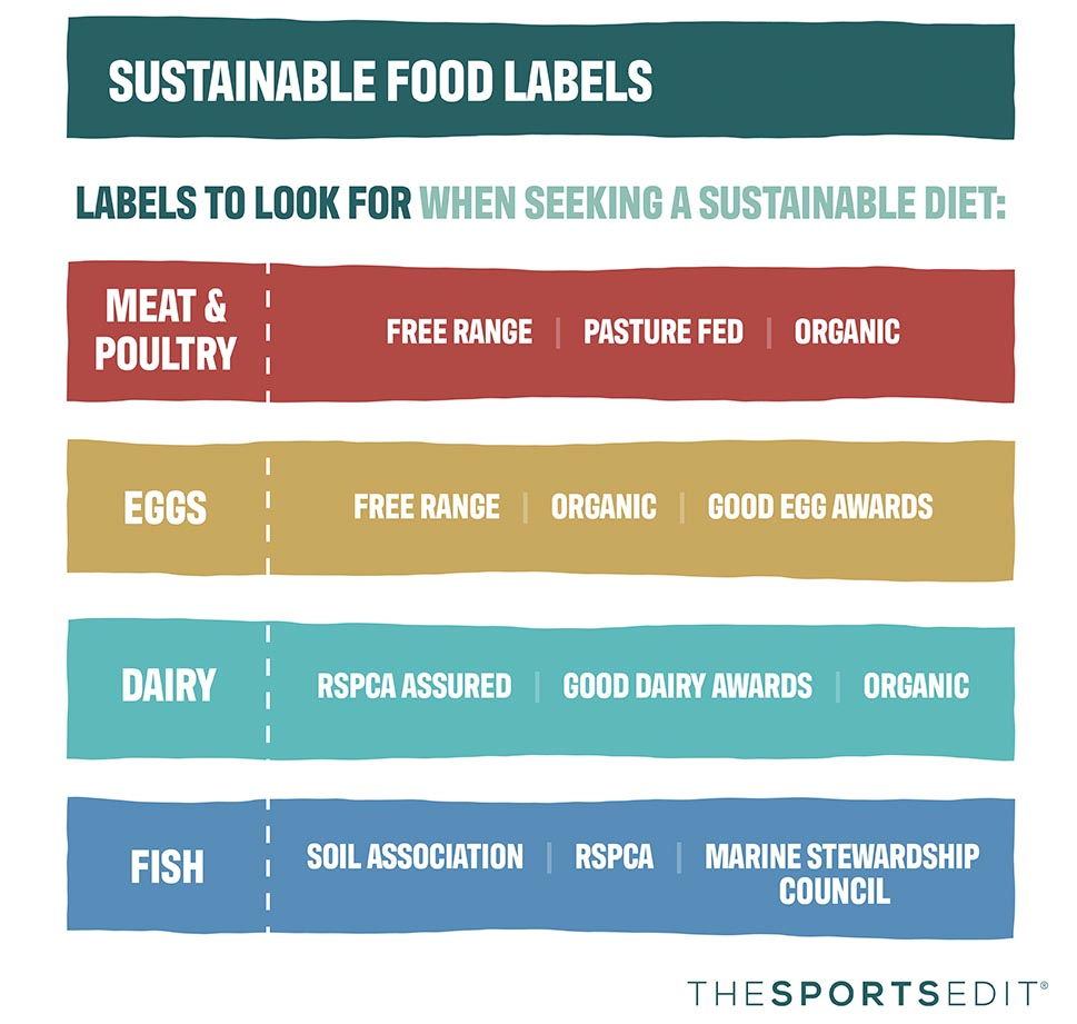 Sustainable food labels
