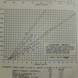Cessna 170, 170A Operation Manual.  Circa 1951-1952