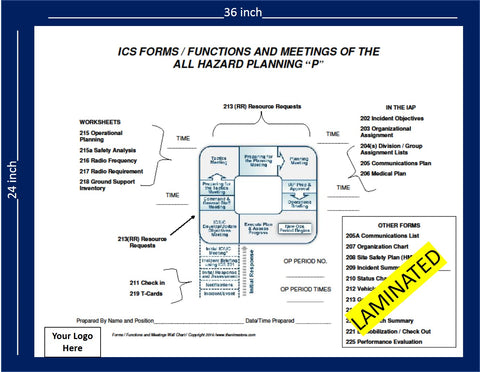 Planning P and Meeting Schedule- Laminated Wall Chart-24x36