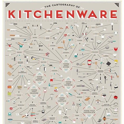 The Cartography of Kitchenware