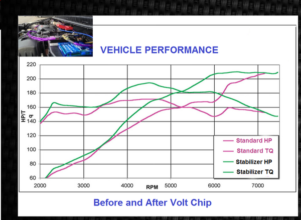Cadillac Performance Voltage Stabilizer Boost Chip