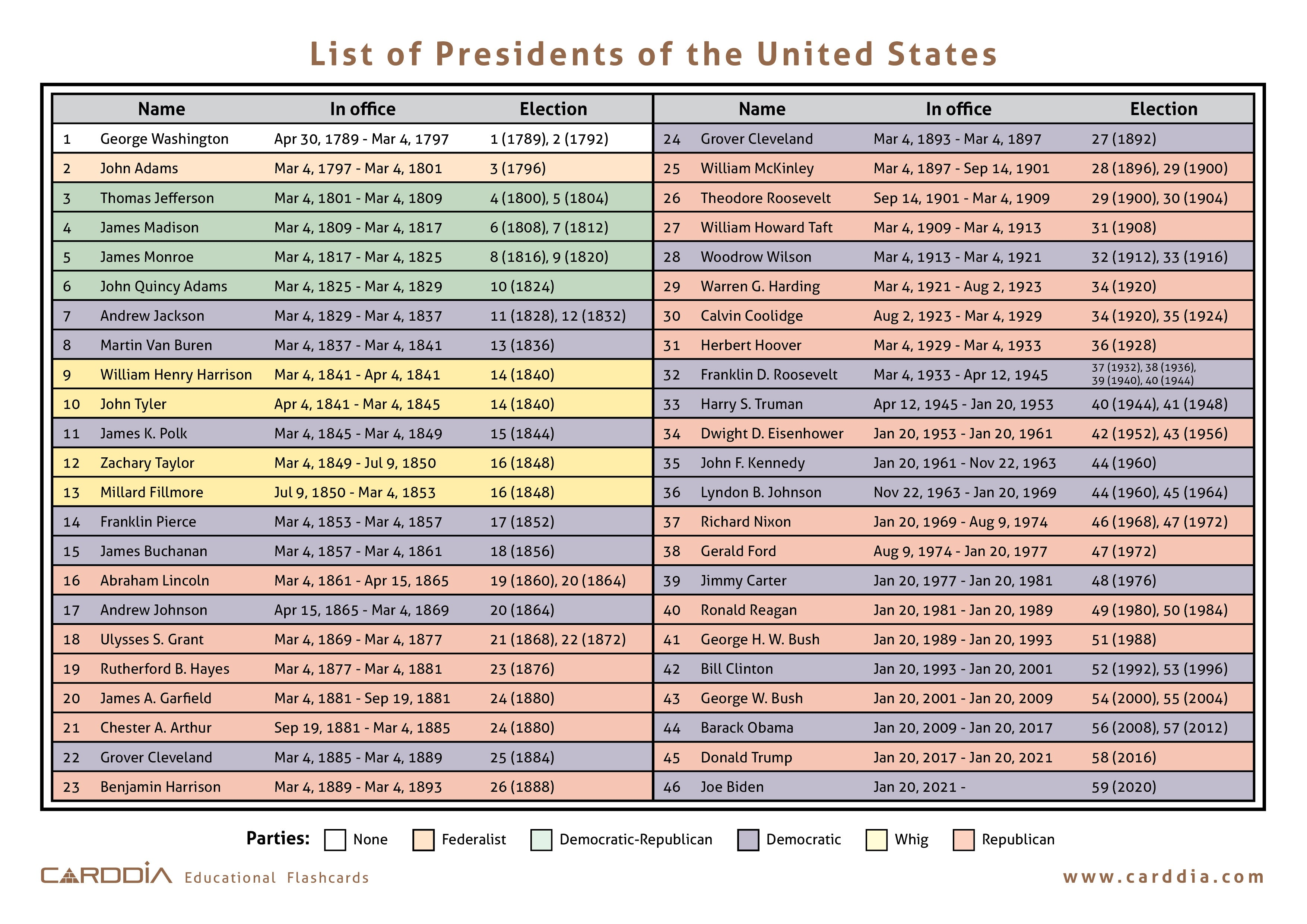 List of Presidents of the United States JPEG