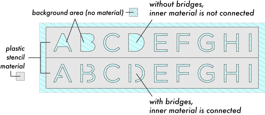 Stencil Bridge vs. No Bridge Diagram - Why Stencil Lettering Looks So Weird