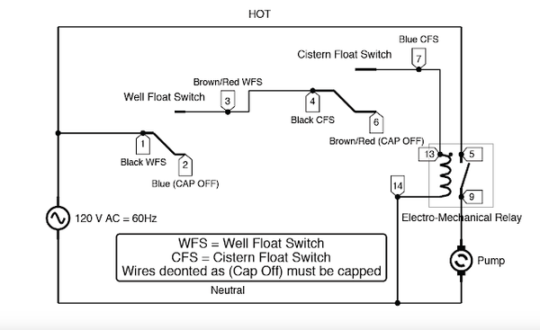 Wiring for Dual Float Switch System; Well (high level ON), cistern (low level ON)