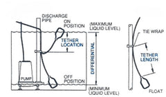 Septic Tank Pump Float Switch additionally Wiring Diagram Of A Submersible Well Pump together with Double Pole Throw Schematic besides Three Wire Well Pump Diagram additionally Sump Pump Installation Diagram Sump Pump Ejector Pump Repair Replacement Installation Sump Pump Installation Pdf Watchdog Sump Pump Installation Diagram. on sump pump float switch diagram