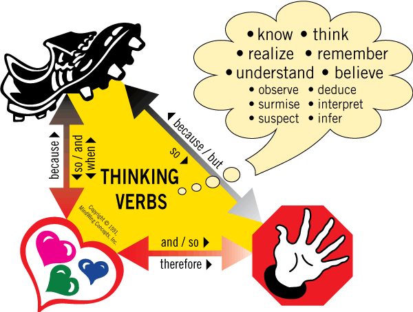 Critical Thinking Triangle®