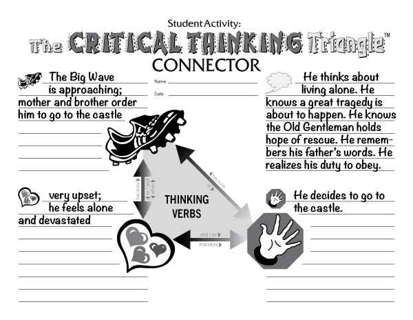Critical Thinking Triangle 1