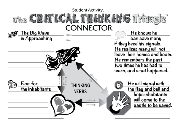 Critical Thinking Triangle