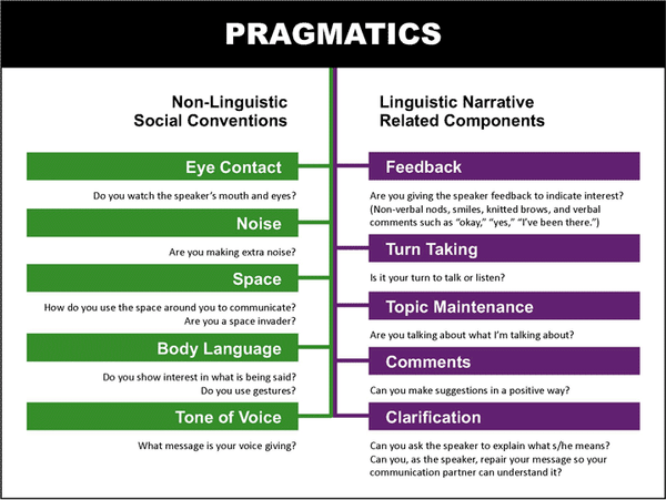 MindWing Pragmatics chart