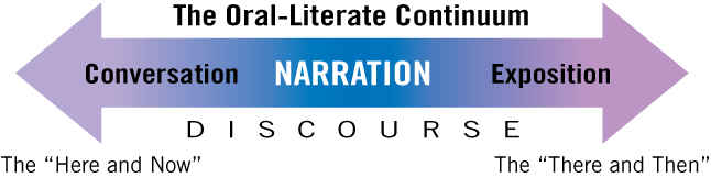 Oral-Literate Continuum