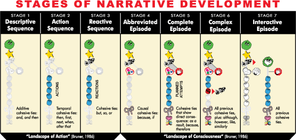 Stages of Narrative Development