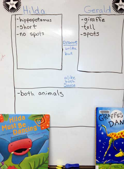 Compare-Contrast Showing Books