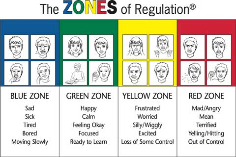 Zones of Regulation chart