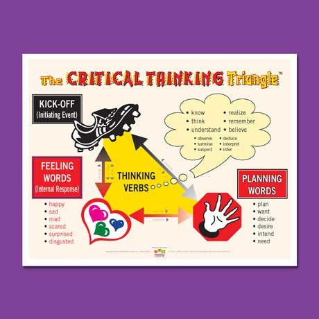 Critical Thinking Triangle Poster image