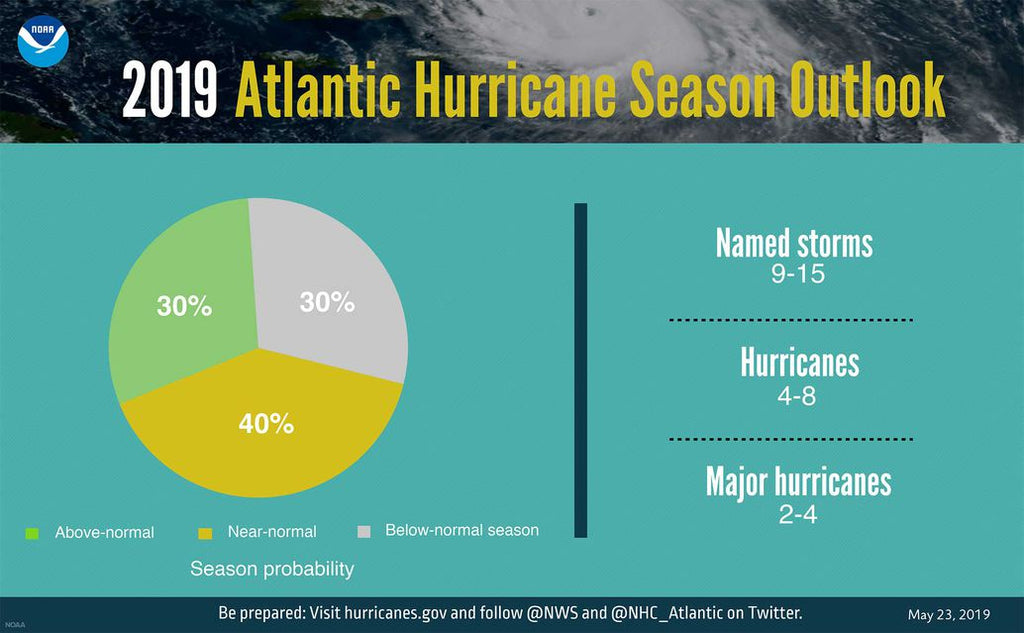 NOAA forecast for 2019 hurricane season - Seabrook Marina & Shipyard