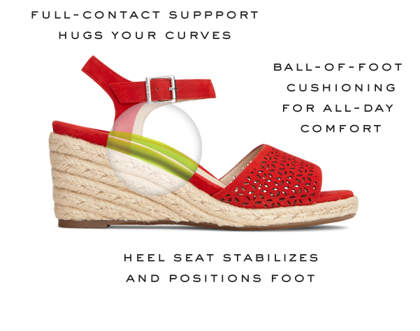 FULL CONTACT SUPPORT HUGS YOUR CURVES • BALL-OF-FOOT CUSHIONING FOR ALL-DAY COMFORT • HEEL SEAT STABILIZES AND POSITIONS FOOT
