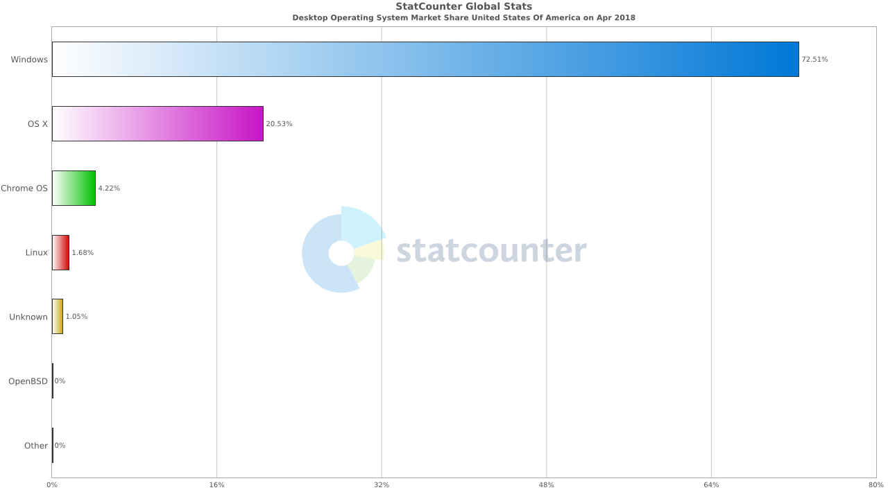 statcounter-os_combined-us-monthly-201804-201804-bar