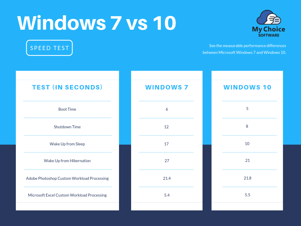 (A speed test we run for Windows 7 and Windows 10)