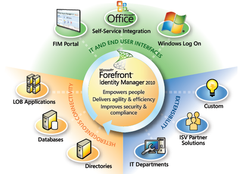 Microsoft Forefront Identity Manager 2010 Ext Connector & SA Gov