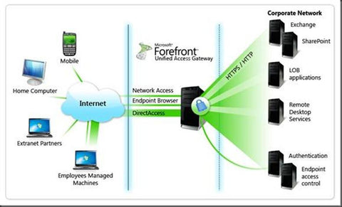 Forefront Unified Access Gateway - User CAL - Open Gov(Electronic Delivery) [37D-00150] - MyChoiceSoftware.com