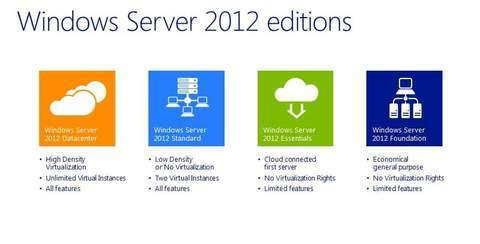 Microsoft Windows Server 2012 Datacenter Edition - Up to 2 processors
