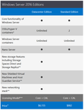 Microsoft Windows Server Datacenter 2016 16 Core Retail Box