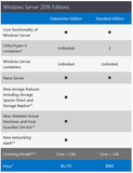 Microsoft Windows Server Datacenter 2016 - 16 Core License