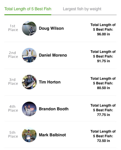 Connect Fishing League Black Friday Black Bass Tournament Results