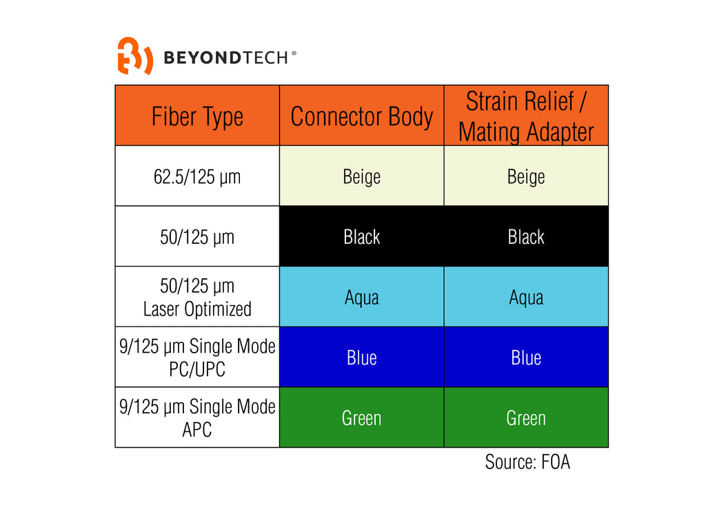 fiber connector color code