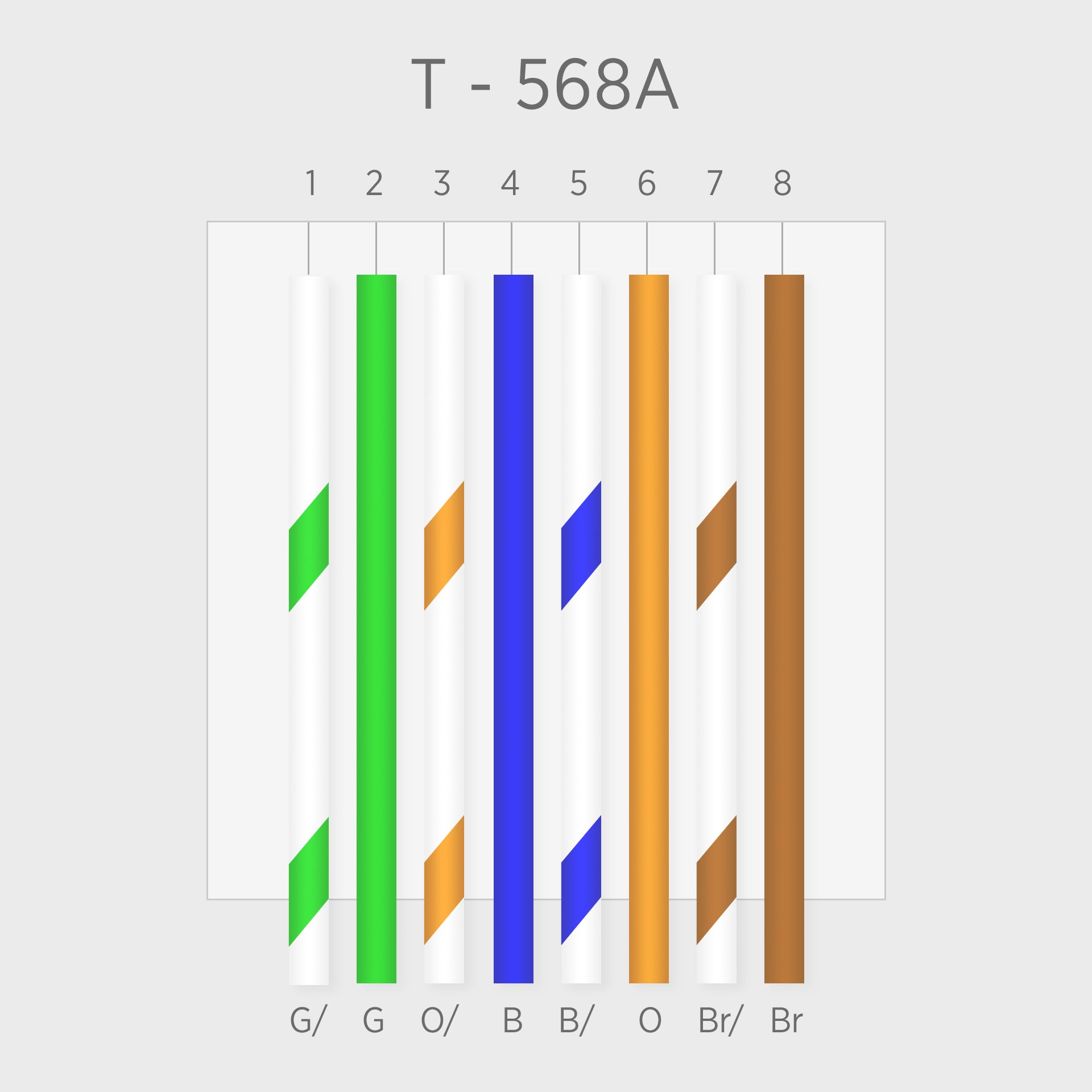 what s the difference between t568a and t568b standards t568a and t568b are both wiring schemes for terminating twisted pair copper network cables into 8 position rj45 jacks and connectors