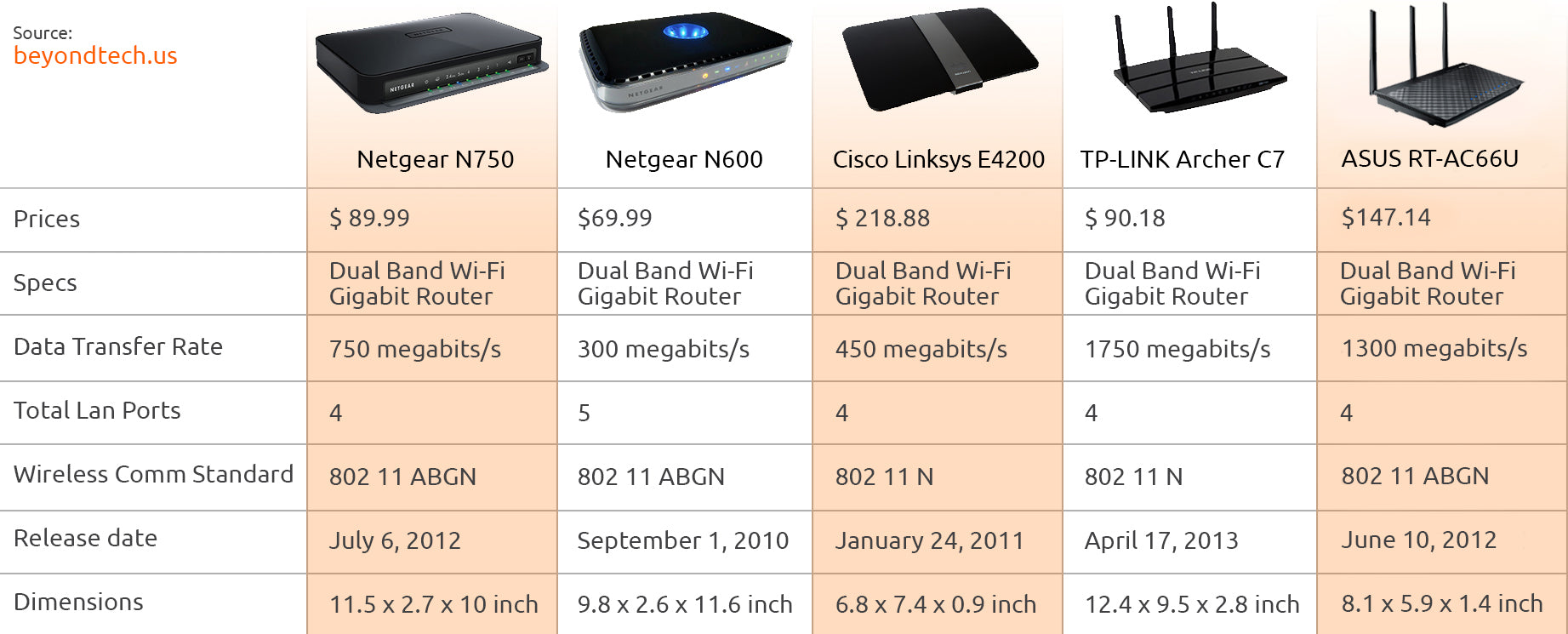Top: Wi-Fi Routers for Fiber Optics - Upgrade your 2017 FTTH